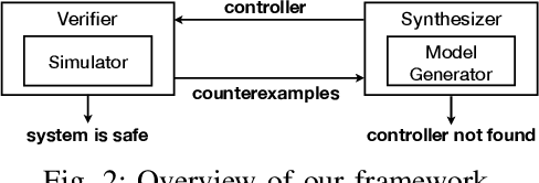 Figure 2 for Counterexample-Guided Synthesis of Perception Models and Control