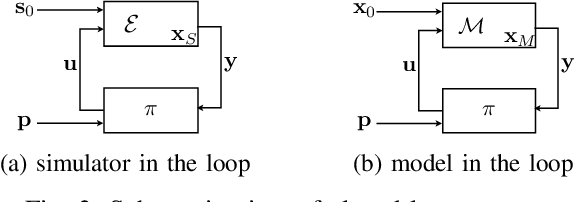 Figure 3 for Counterexample-Guided Synthesis of Perception Models and Control