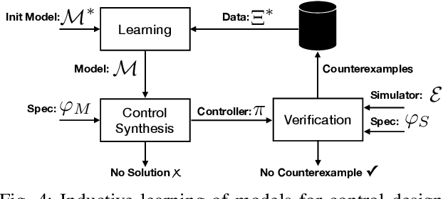 Figure 4 for Counterexample-Guided Synthesis of Perception Models and Control