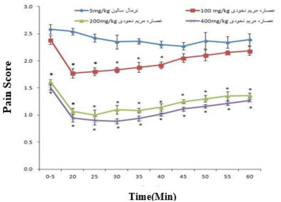 Figure 1. Comparison of analgesic effects during the first and second phases of pain in groups receiving intraperitoneal doses of extract and normal saline