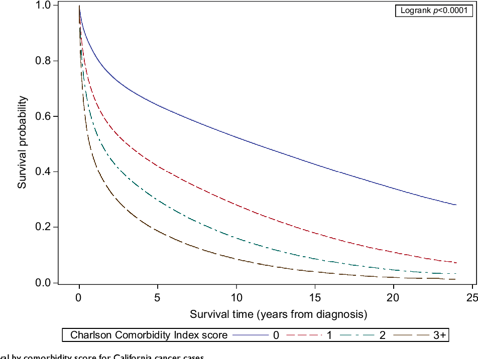 Figure 1 from Comorbidity index in central cancer registries