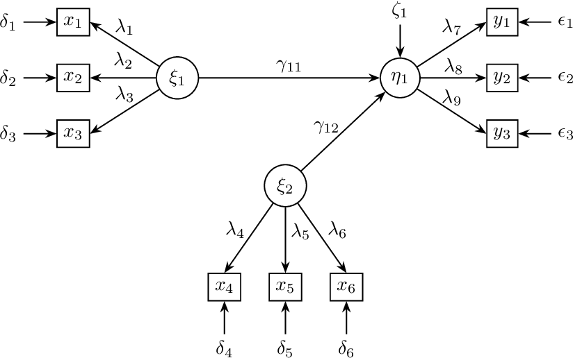 Figure 1 for Stable specification search in structural equation model with latent variables