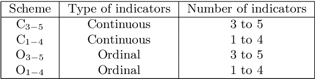 Figure 2 for Stable specification search in structural equation model with latent variables