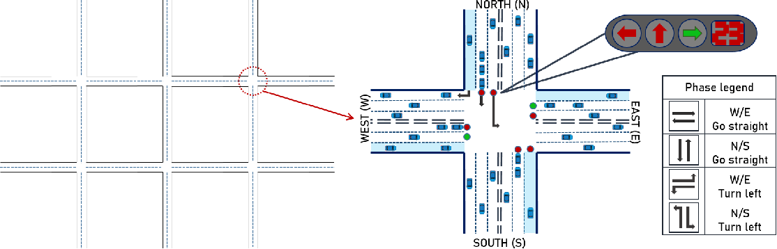 Figure 1 for PDLight: A Deep Reinforcement Learning Traffic Light Control Algorithm with Pressure and Dynamic Light Duration