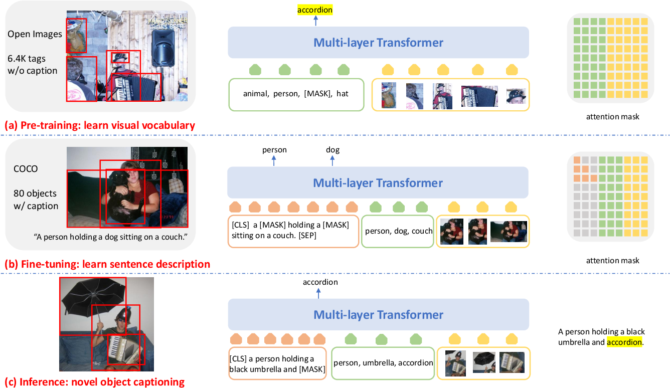 Figure 3 for VIVO: Surpassing Human Performance in Novel Object Captioning with Visual Vocabulary Pre-Training