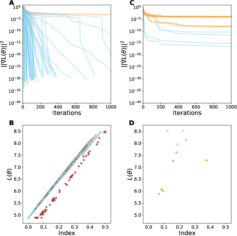 Figure 1 for Critical Point-Finding Methods Reveal Gradient-Flat Regions of Deep Network Losses
