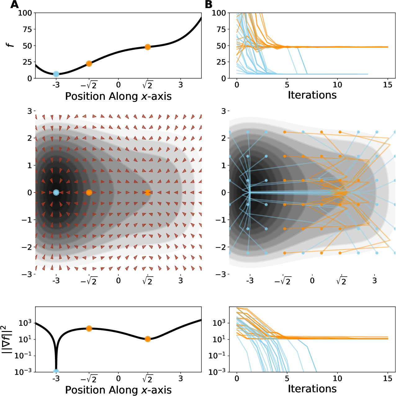 Figure 2 for Critical Point-Finding Methods Reveal Gradient-Flat Regions of Deep Network Losses
