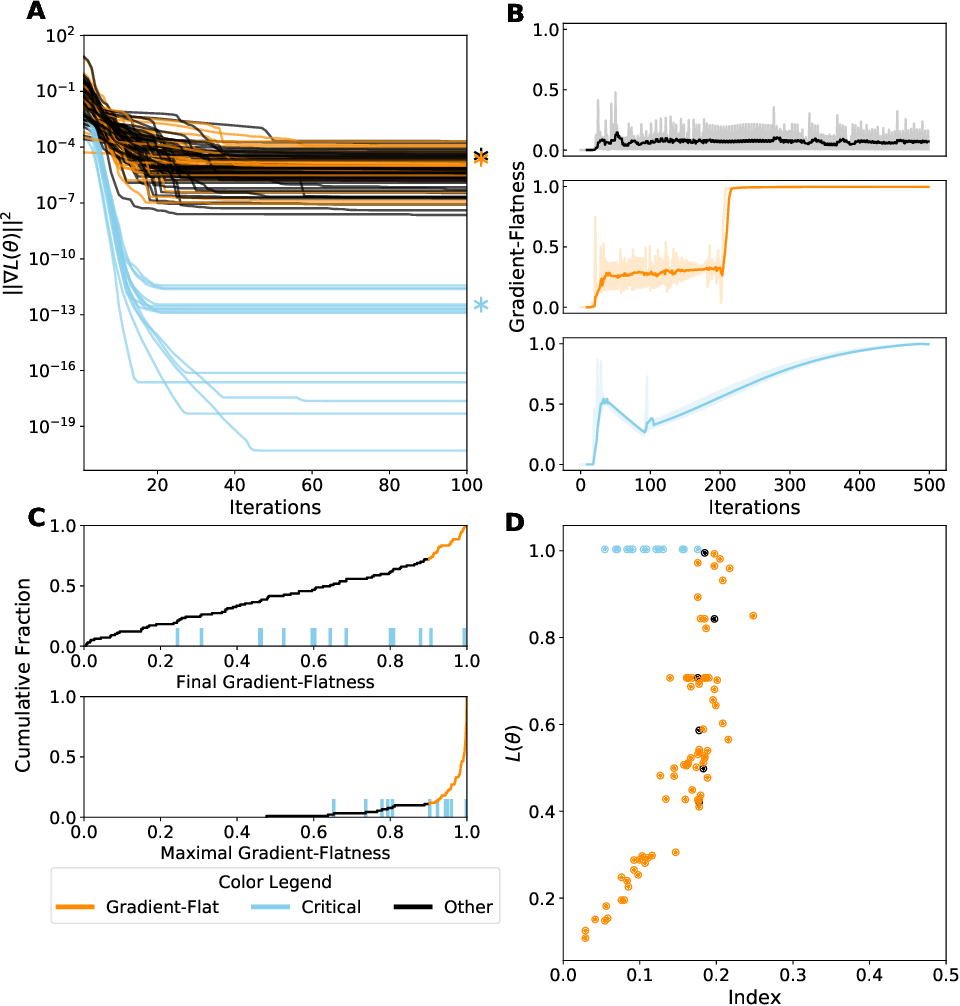 Figure 3 for Critical Point-Finding Methods Reveal Gradient-Flat Regions of Deep Network Losses