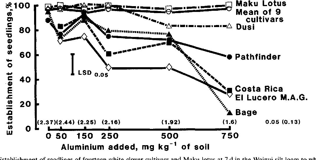variation for aluminium tolerance in white clover semantic scholar white clover leaf white clover diagram #46