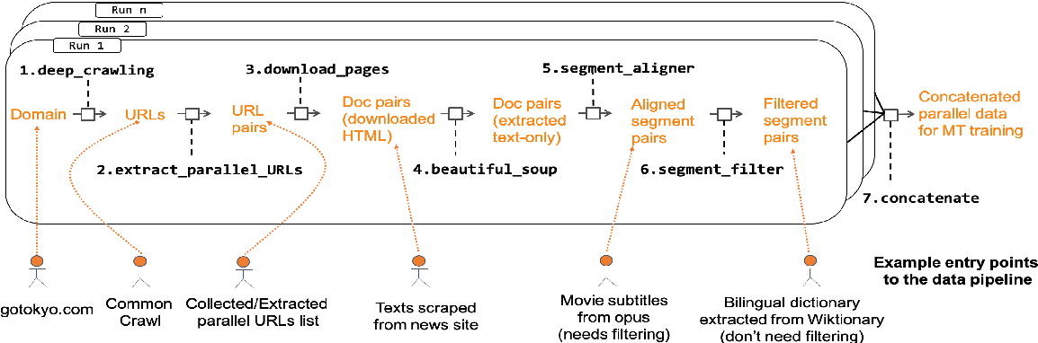 Figure 4 for Parallel Corpus Filtering via Pre-trained Language Models