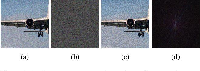 Figure 4 for Adversarial Purification through Representation Disentanglement