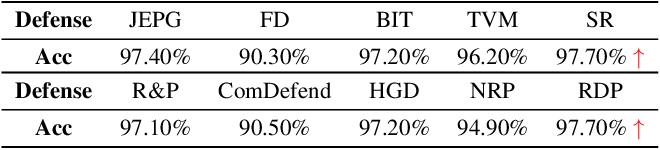 Figure 3 for Adversarial Purification through Representation Disentanglement