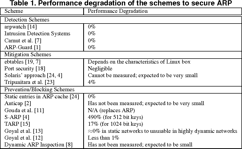 Table 1 from An Analysis on the Schemes for Detecting and