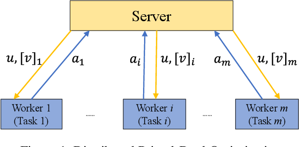 Figure 1 for Distributed Primal-Dual Optimization for Online Multi-Task Learning