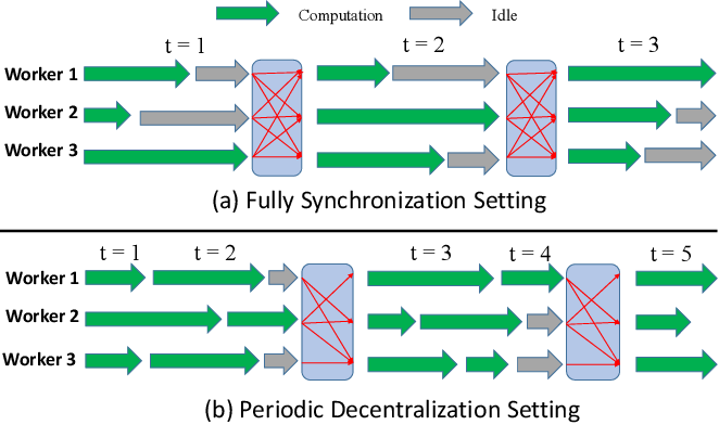 Figure 3 for Distributed Primal-Dual Optimization for Online Multi-Task Learning