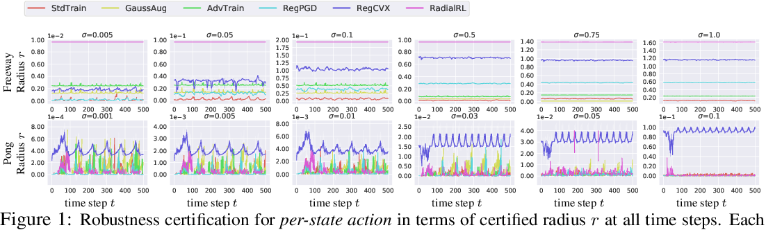 Figure 1 for CROP: Certifying Robust Policies for Reinforcement Learning through Functional Smoothing