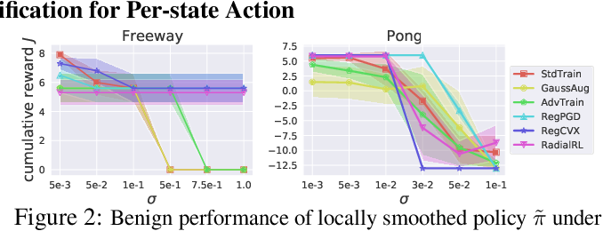 Figure 2 for CROP: Certifying Robust Policies for Reinforcement Learning through Functional Smoothing