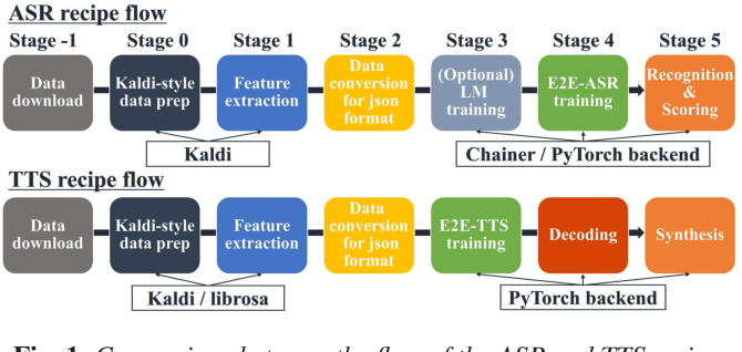 Figure 2 for ESPnet-TTS: Unified, Reproducible, and Integratable Open Source End-to-End Text-to-Speech Toolkit