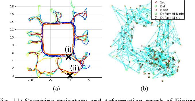 Figure 3 for Elasticity Meets Continuous-Time: Map-Centric Dense 3D LiDAR SLAM