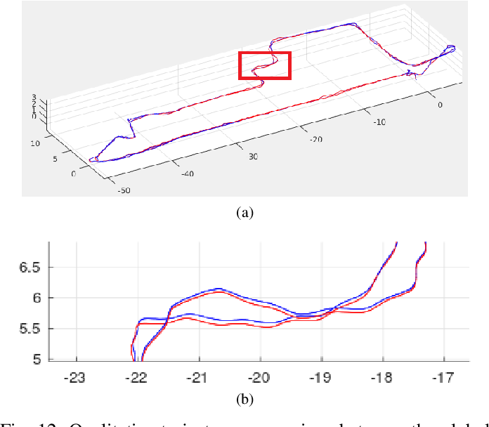Figure 4 for Elasticity Meets Continuous-Time: Map-Centric Dense 3D LiDAR SLAM