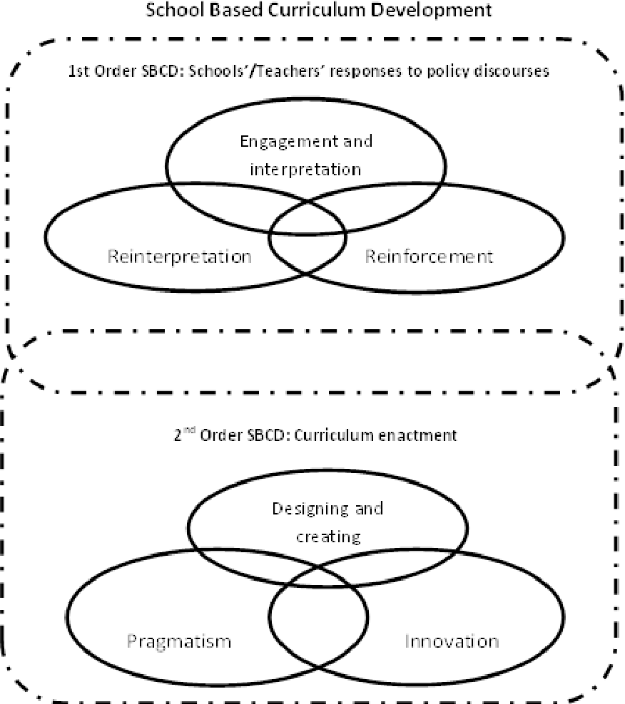 curriculum of pragmatism