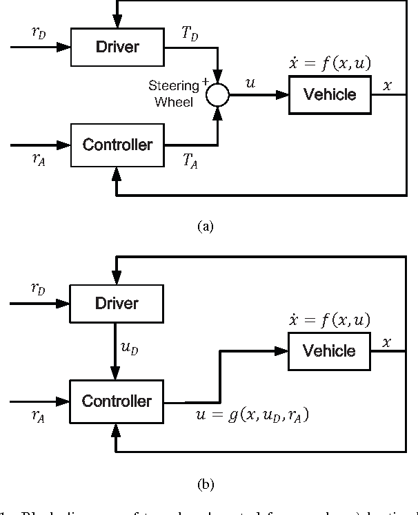 Figure 1 for Indirect Shared Control of Highly Automated Vehicles for Cooperative Driving between Driver and Automation