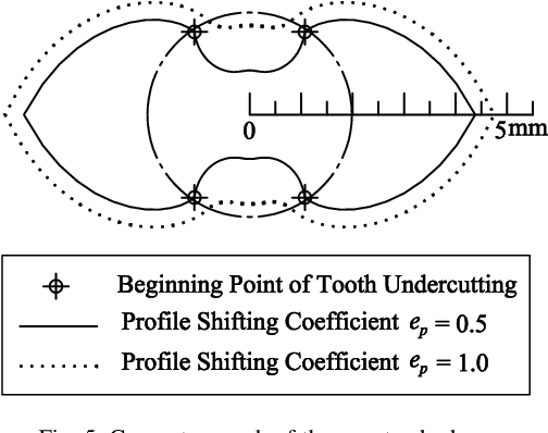 Tooth Profile Design for the Manufacture of Helical Gear Sets with