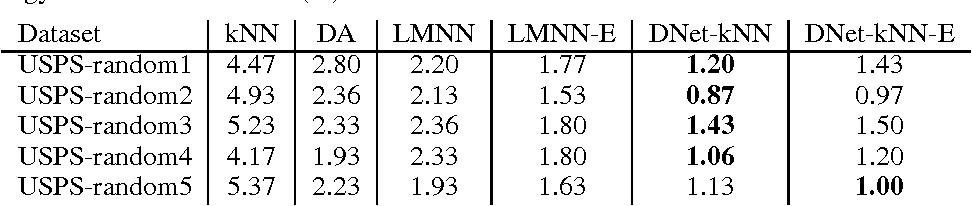 Figure 3 for Large-Margin kNN Classification Using a Deep Encoder Network