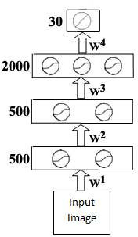 Figure 2 for Large-Margin kNN Classification Using a Deep Encoder Network