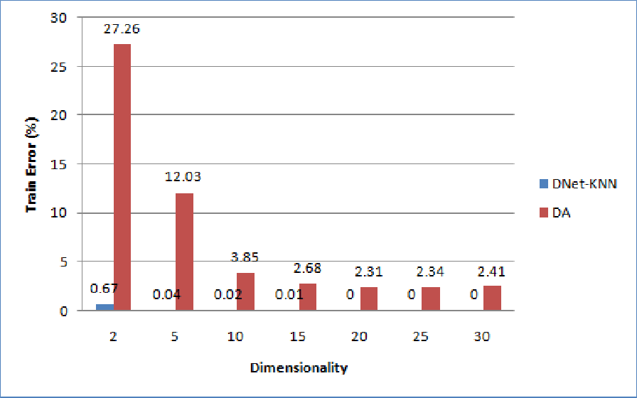 Figure 4 for Large-Margin kNN Classification Using a Deep Encoder Network