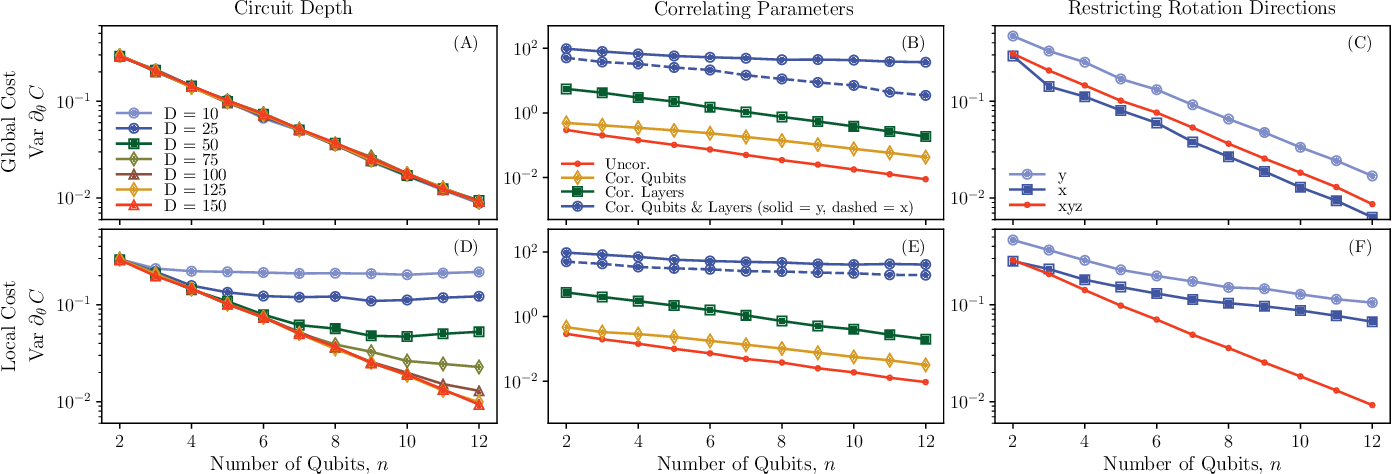 Figure 3 for Connecting ansatz expressibility to gradient magnitudes and barren plateaus