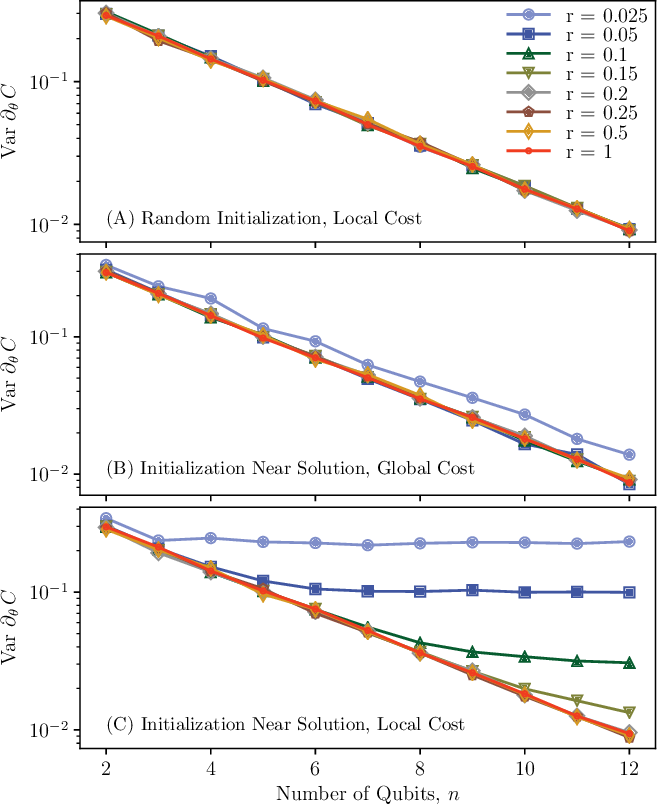 Figure 4 for Connecting ansatz expressibility to gradient magnitudes and barren plateaus