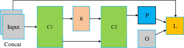 Figure 4 for AE-Netv2: Optimization of Image Fusion Efficiency and Network Architecture
