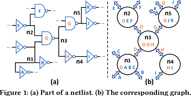 Figure 2 for Net2: A Graph Attention Network Method Customized for Pre-Placement Net Length Estimation