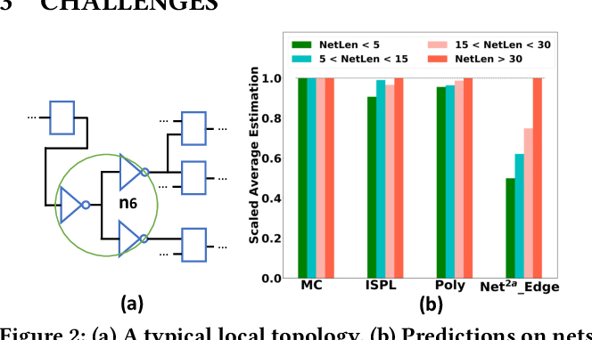 Figure 3 for Net2: A Graph Attention Network Method Customized for Pre-Placement Net Length Estimation
