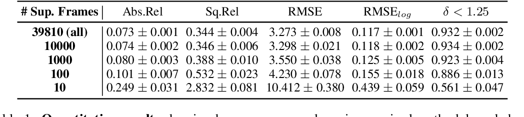 Figure 4 for Robust Semi-Supervised Monocular Depth Estimation with Reprojected Distances