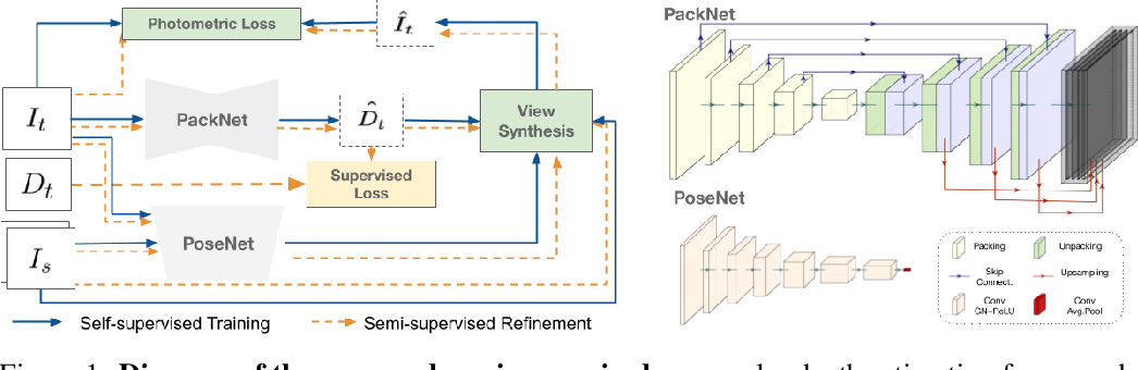 Figure 1 for Robust Semi-Supervised Monocular Depth Estimation with Reprojected Distances