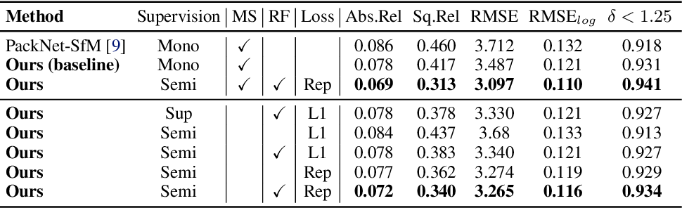 Figure 2 for Robust Semi-Supervised Monocular Depth Estimation with Reprojected Distances