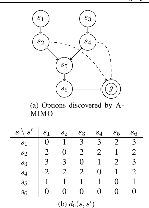 Figure 3 for Finding Options that Minimize Planning Time