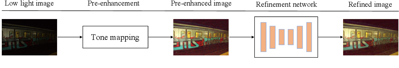 Figure 2 for A Two-stage Unsupervised Approach for Low light Image Enhancement