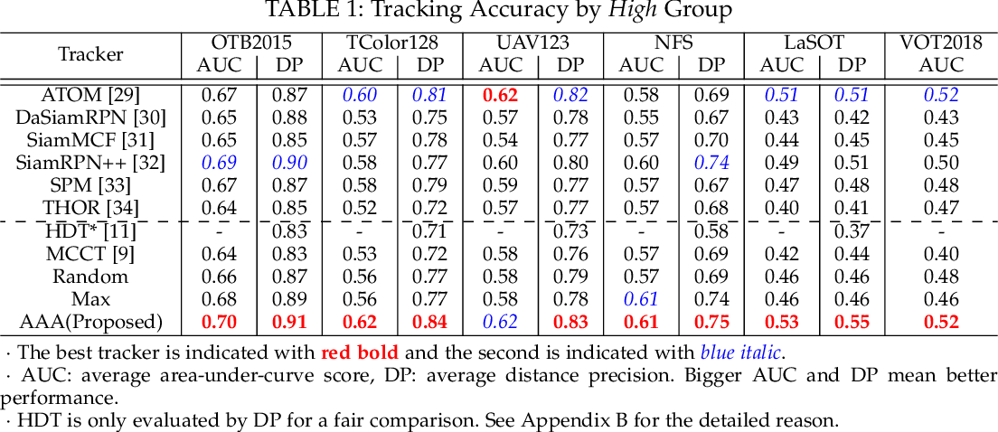 Figure 2 for AAA: Adaptive Aggregation of Arbitrary Online Trackers with Theoretical Performance Guarantee