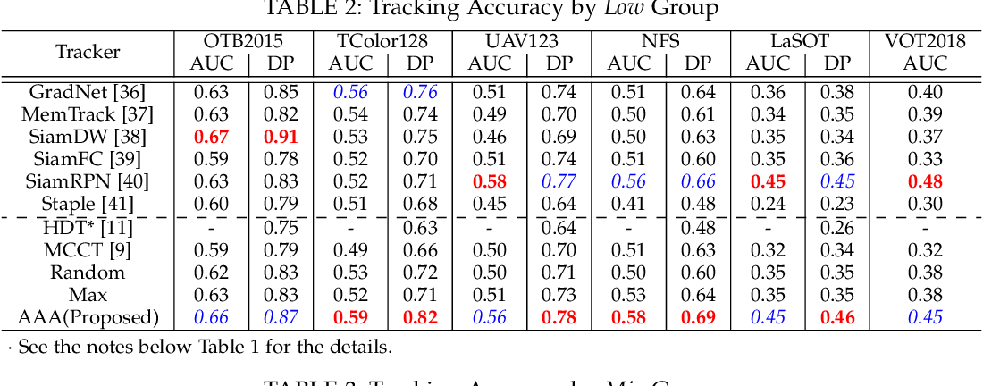 Figure 4 for AAA: Adaptive Aggregation of Arbitrary Online Trackers with Theoretical Performance Guarantee