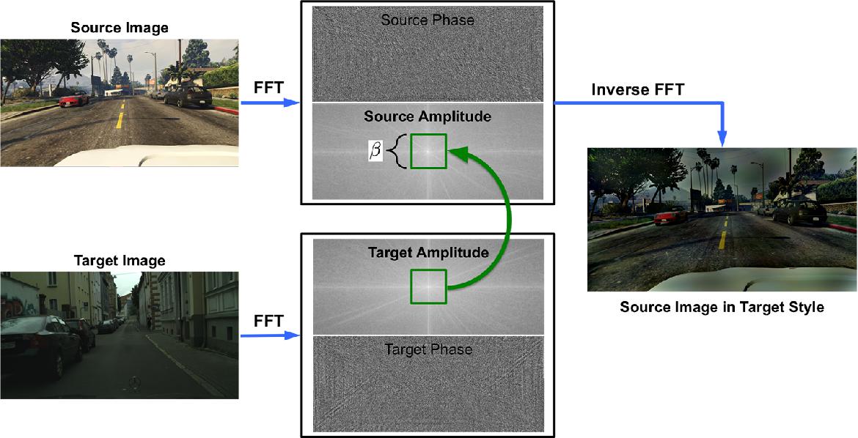 Figure 1 for FDA: Fourier Domain Adaptation for Semantic Segmentation