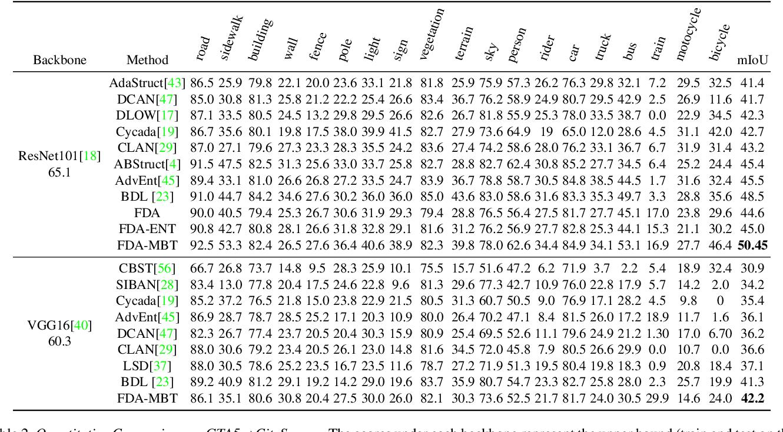 Figure 4 for FDA: Fourier Domain Adaptation for Semantic Segmentation