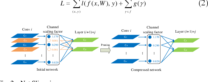 Figure 2 for Small Object Detection Based on Modified FSSD and Model Compression