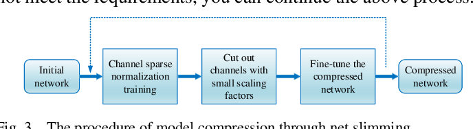 Figure 3 for Small Object Detection Based on Modified FSSD and Model Compression