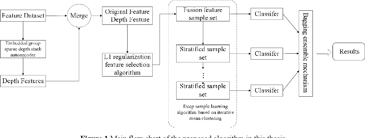 Figure 1 for Deep Double-Side Learning Ensemble Model for Few-Shot Parkinson Speech Recognition
