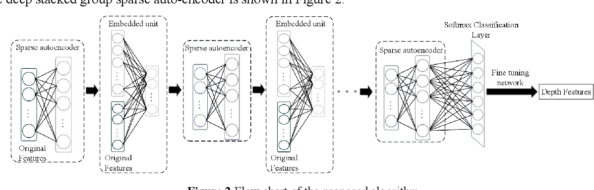 Figure 3 for Deep Double-Side Learning Ensemble Model for Few-Shot Parkinson Speech Recognition