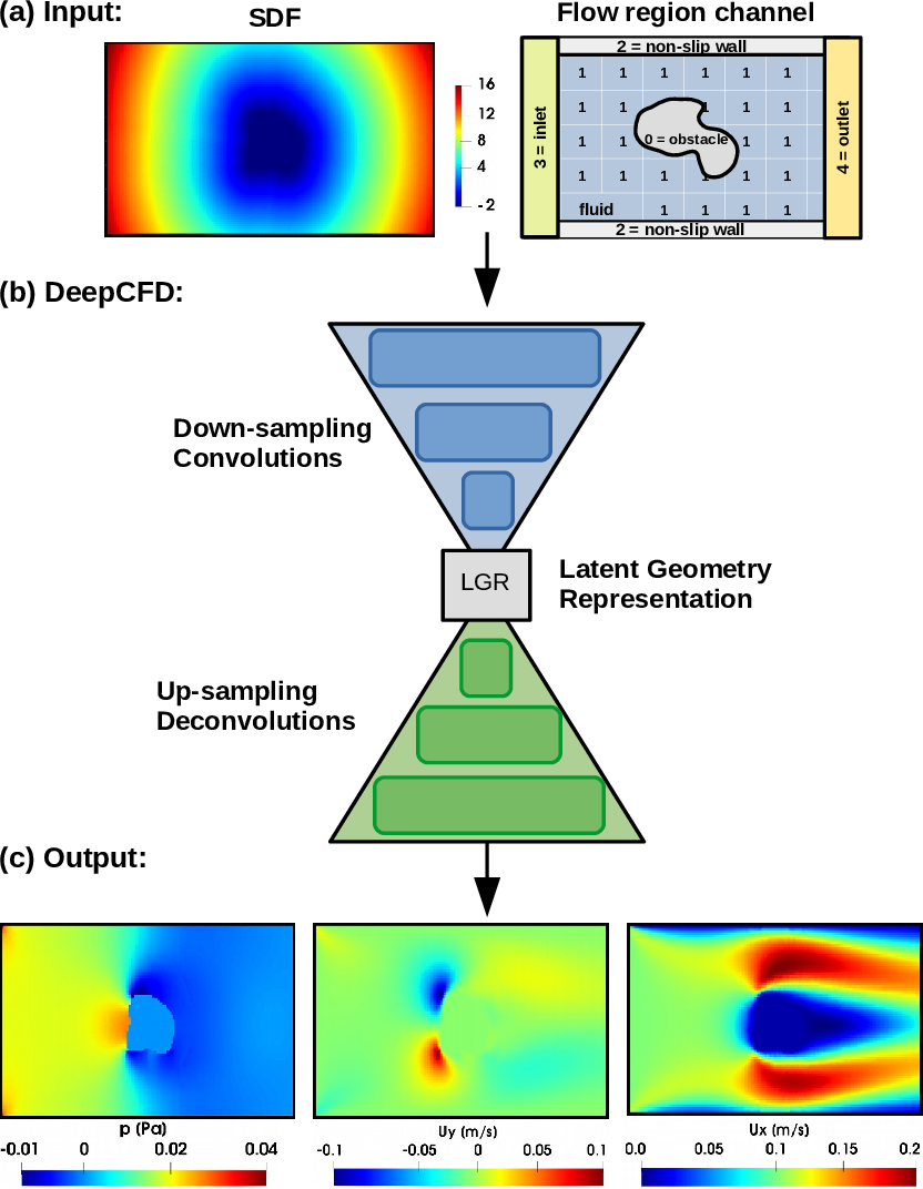 Figure 3 for DeepCFD: Efficient Steady-State Laminar Flow Approximation with Deep Convolutional Neural Networks