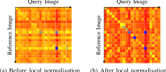 Figure 3 for OpenSeqSLAM2.0: An Open Source Toolbox for Visual Place Recognition Under Changing Conditions